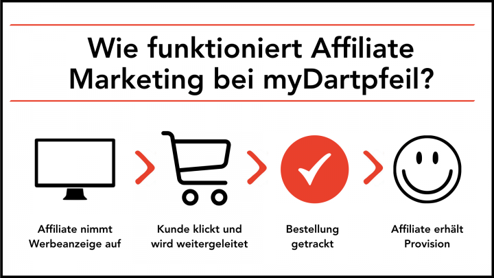 Affiliate Marketing Erklärung.001