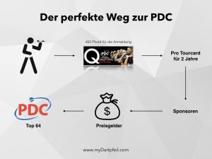 Der perfekte Weg zur PDC