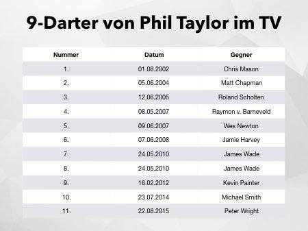 9 Darter von Phil Taylor bei der PDC im TV