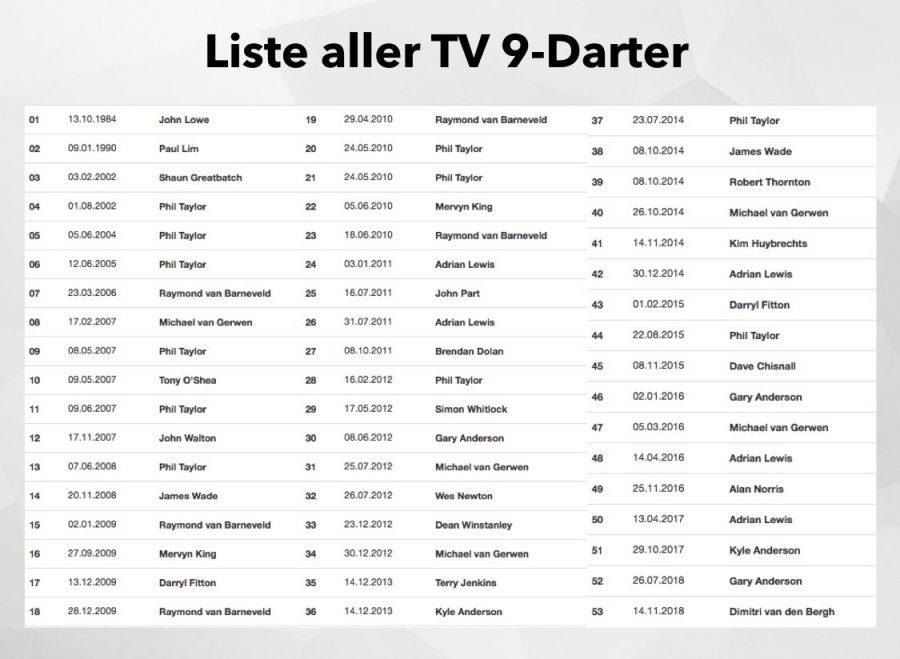 Liste 9 Darter PDC WM