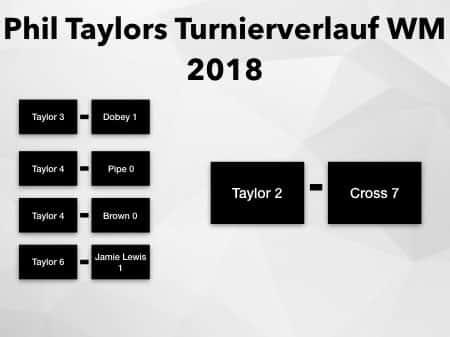 Turnierverlauf Phil Taylor