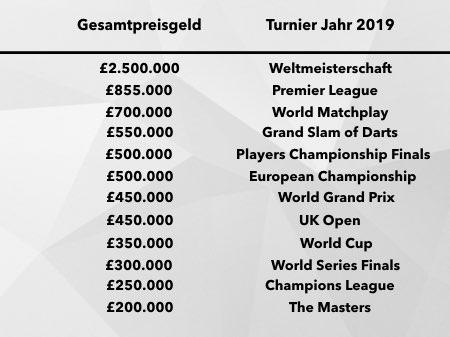 Preisgelder weiterer Turniere