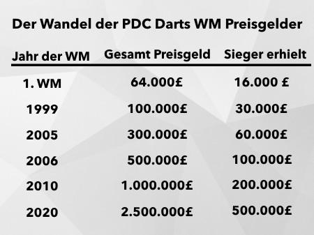 Wandel der PDC Darts WM Preisgelder Übersicht