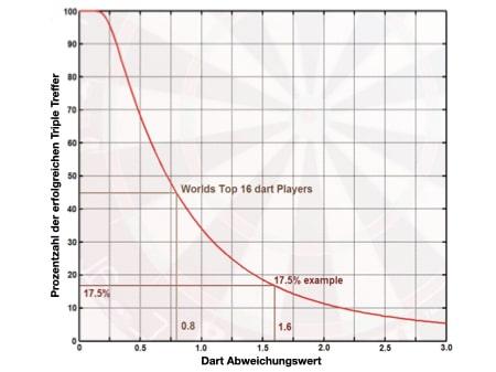 Abweichungswert Grafik